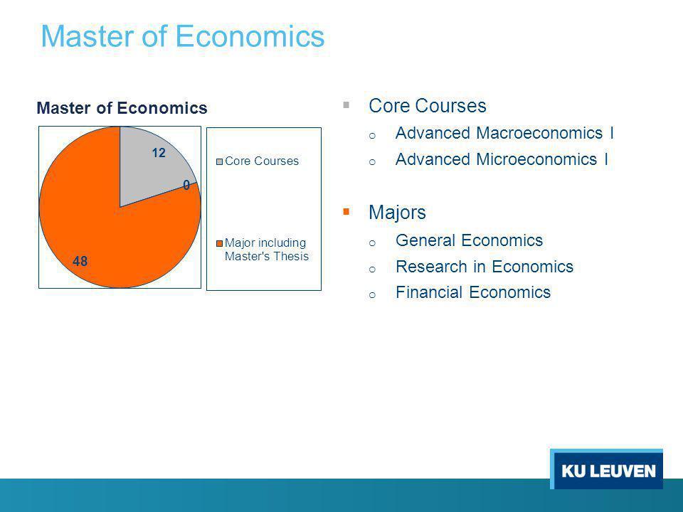 Master of Economics  Core Courses o Advanced Macroeconomics I o Advanced Microeconomics I  Majors o General Economics o Research in Economics o Financial Economics Master of Economics