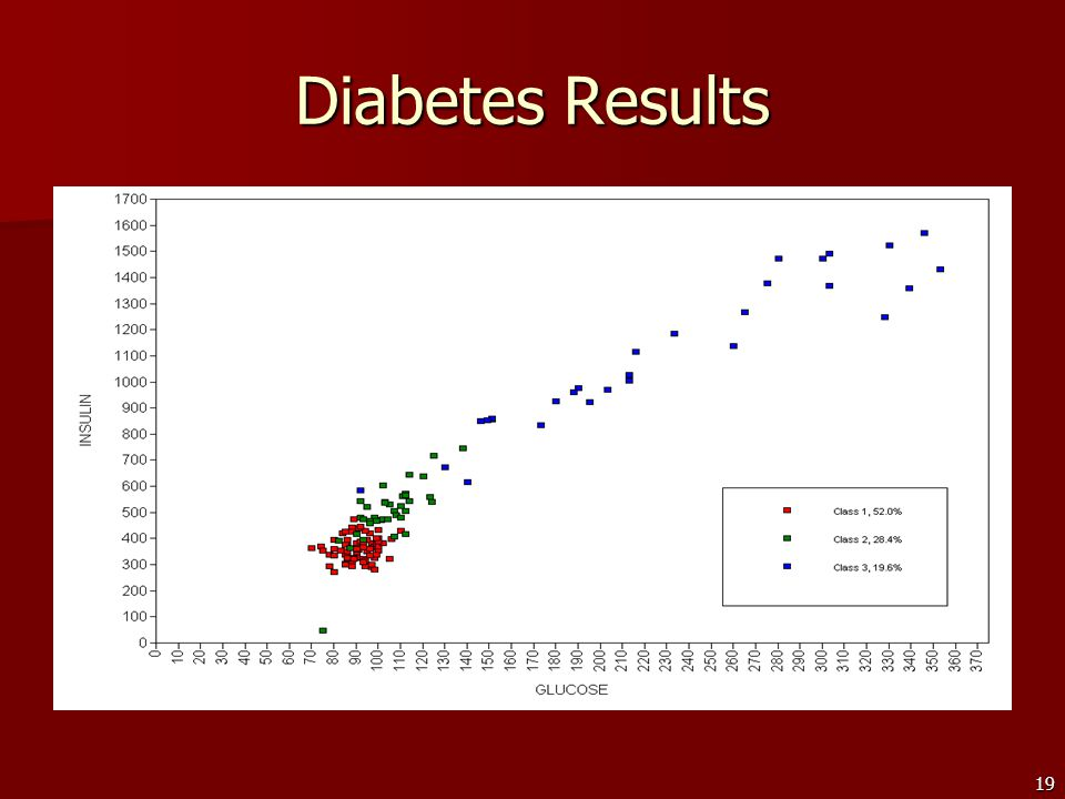 19 Diabetes Results