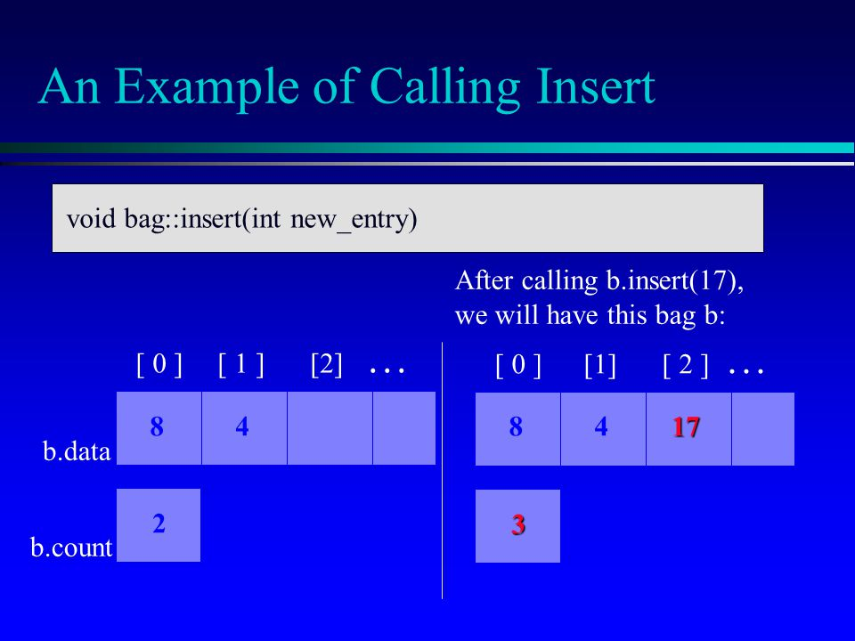 An Example of Calling Insert void bag::insert(int new_entry) After calling b.insert(17), we will have this bag b: 3 [ 0 ][1][ 2 ]... 8417 void bag::in