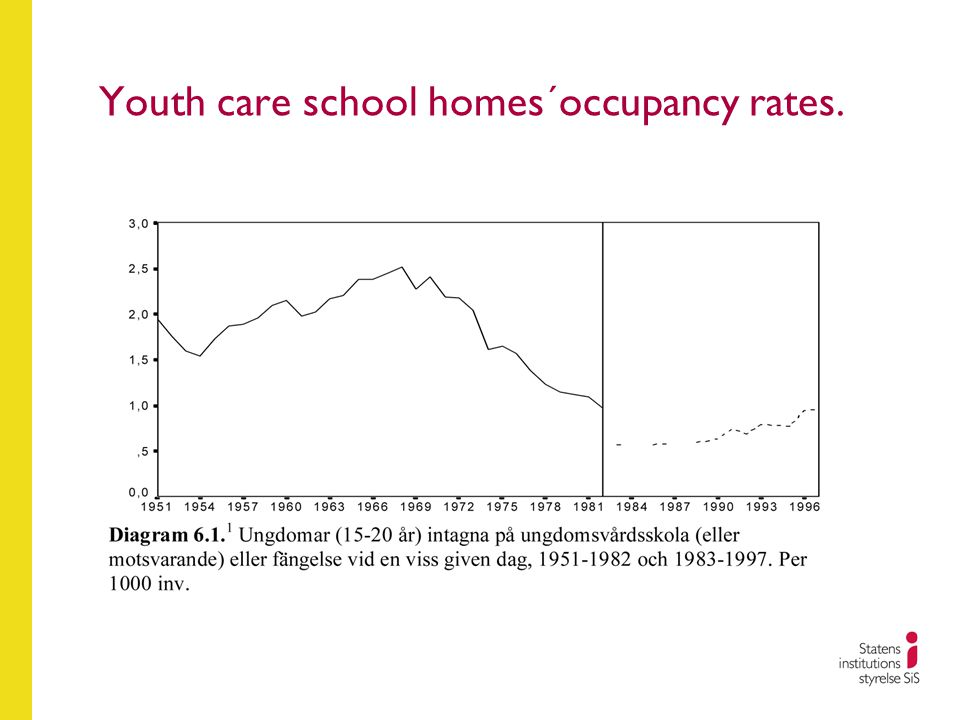 Youth care school homes´occupancy rates.