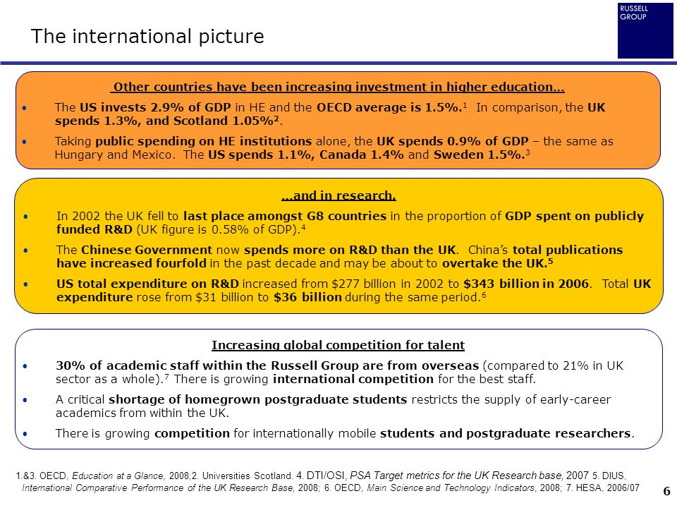 6 The international picture 1.&3. OECD, Education at a Glance, 2008;2. Universities Scotland. 4. DTI/OSI, PSA Target metrics for the UK Research base,
