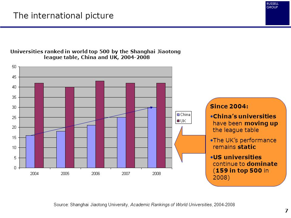 7 The international picture Universities ranked in world top 500 by the Shanghai Jiaotong league table, China and UK, 2004-2008 Since 2004: China's un