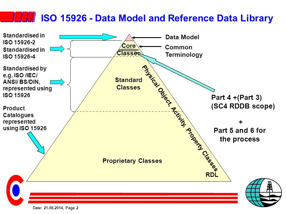 Date: 21.08.2014, Page 2 ISO 15926 - Data Model and Reference Data Library RDL Common Terminology Core Classes Standard Classes Proprietary Classes Standardised in ISO 15926-2 Product Catalogues represented using ISO 15926 Standardised in ISO 15926-4 Physical Object, Activity, Property Classes Standardised by e.g.