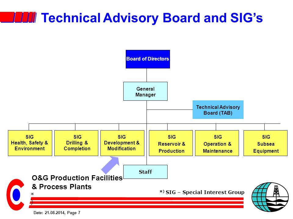 Date: 21.08.2014, Page 7 Staff SIG Subsea Equipment Board of Directors General Manager Technical Advisory Board (TAB) SIG Drilling & Completion SIG Reservoir & Production SIG Development & Modification SIG Operation & Maintenance SIG Health, Safety & Environment *)*) * ) SIG – Special Interest Group Technical Advisory Board and SIG's O&G Production Facilities & Process Plants