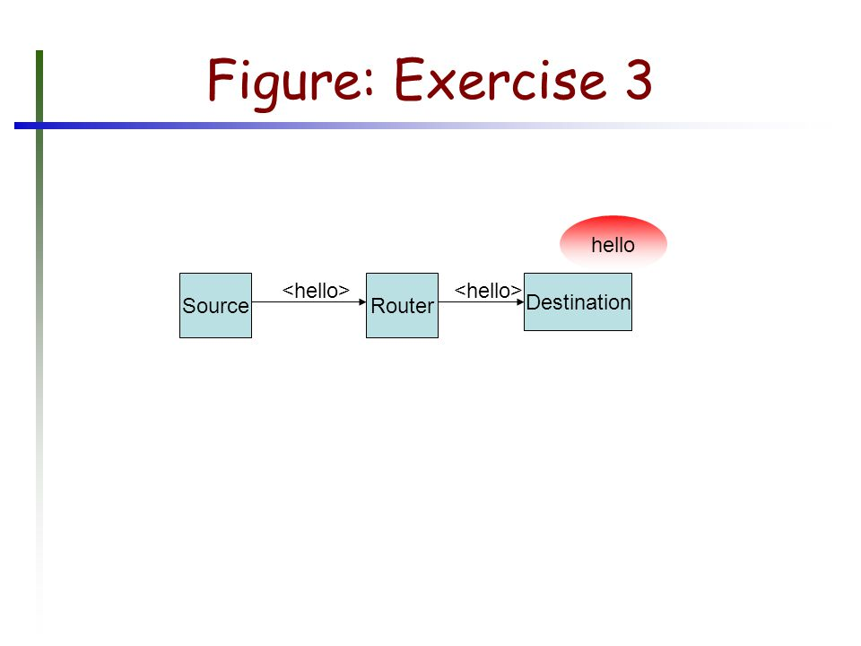 Figure: Exercise 3 SourceRouter Destination hello