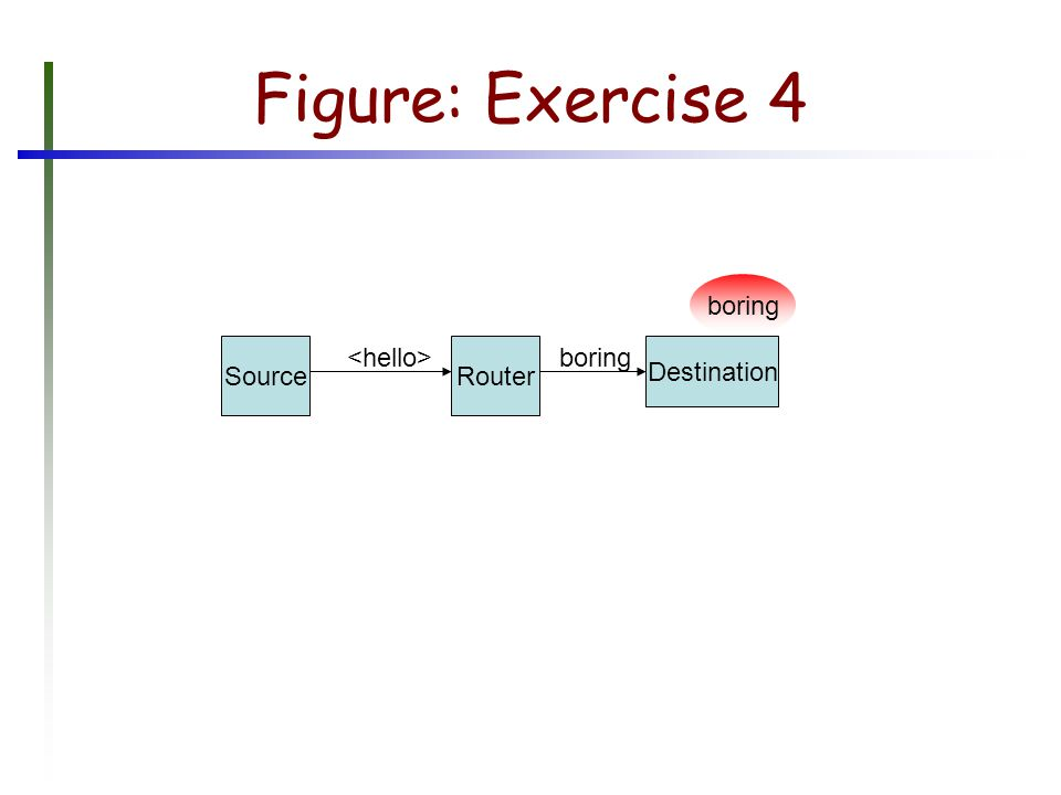Figure: Exercise 4 SourceRouter Destination boring