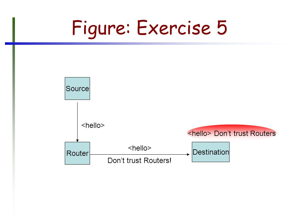 Figure: Exercise 5 Source Router Destination Don't trust Routers! Don't trust Routers