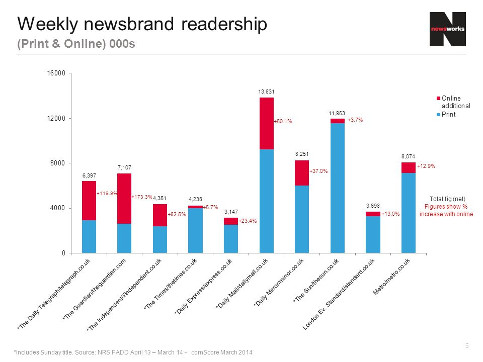 5 Weekly newsbrand readership (Print & Online) 000s 11,963 8,251 13,831 3,147 4,238 4,351 7,107 6,397 3,698 8,074 +12.9% +13.0% +37.0% +50.1% +23.4% +5.7% +82.5% +173.3% +119.9% +3.7% *Includes Sunday title.