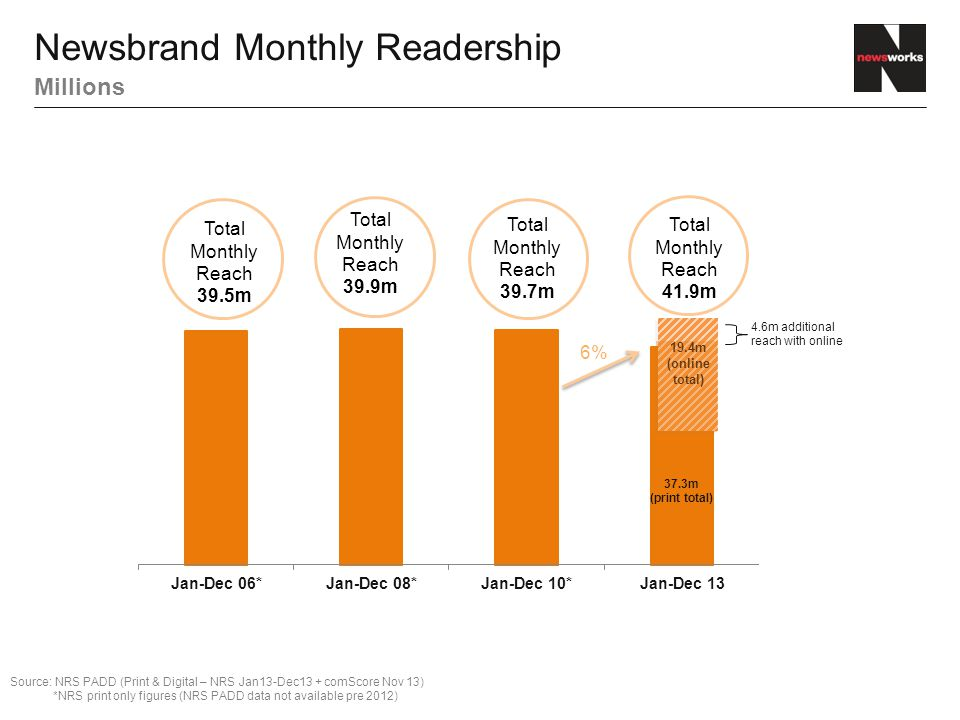 Total Newsbrand Reach Print & Online - millions, % of all adults Source: NRS PADD April 13 – March 14 + comScore March 2014