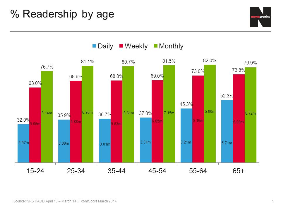 9 % Readership by age 2.57m 5.06m 6.14m 3.08m 5.88m 6.96m 3.01m 5.63m 6.61m 3.31m 6.05m 7.15m 3.21m 5.16m 5.80m 5.71m 8.06m 8.72m Source: NRS PADD April 13 – March 14 + comScore March 2014