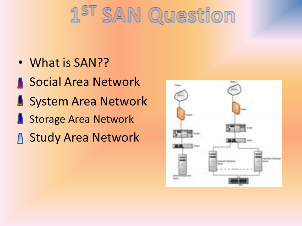 What is SAN Social Area Network System Area Network Storage Area Network Study Area Network