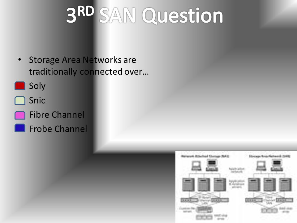 Storage Area Networks are traditionally connected over… Soly Snic Fibre Channel Frobe Channel