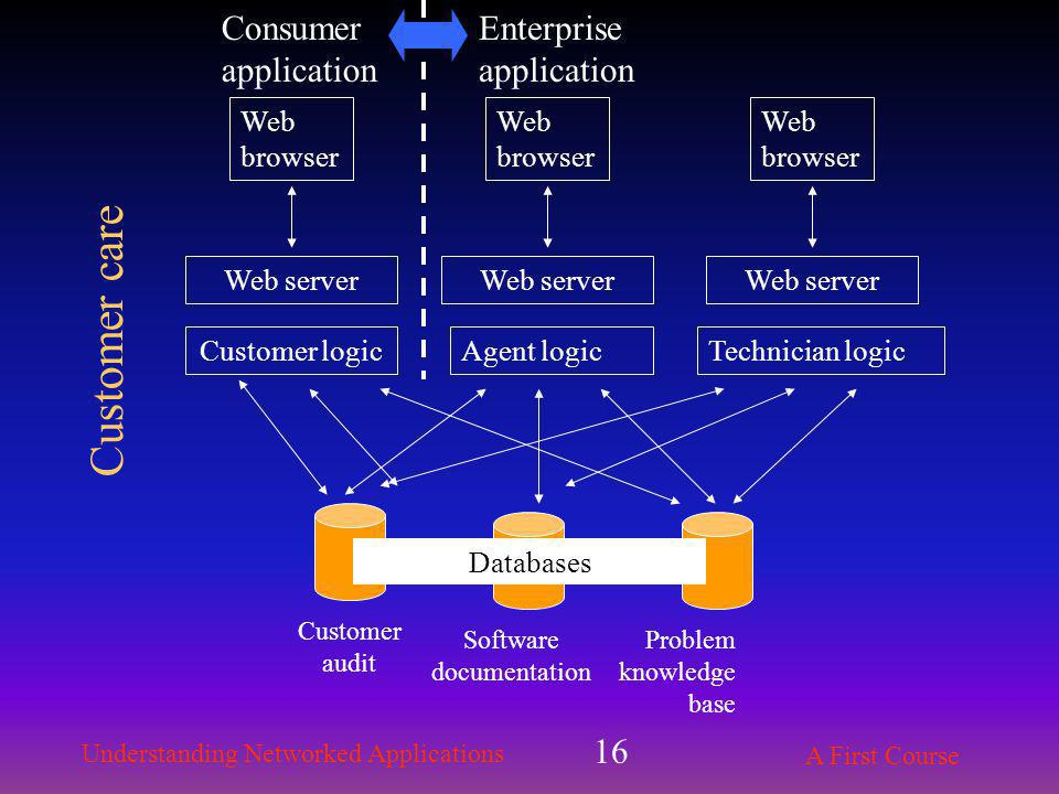 Understanding Networked Applications A First Course 16 Web server Customer logic Customer audit Software documentation Web browser Problem knowledge base Databases Agent logic Consumer application Enterprise application Technician logic Web server Web browser Web server Web browser Customer care