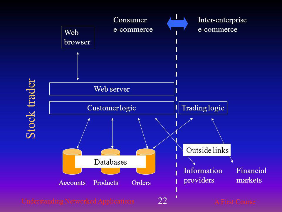 Understanding Networked Applications A First Course 22 Web server Customer logic AccountsProducts Web browser Orders Information providers Financial markets Databases Outside links Trading logic Consumer e-commerce Inter-enterprise e-commerce Stock trader