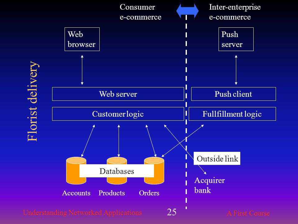 Understanding Networked Applications A First Course 25 Web server Customer logic AccountsProducts Web browser Orders Acquirer bank Databases Outside link Fullfillment logic Consumer e-commerce Inter-enterprise e-commerce Push client Push server Florist delivery