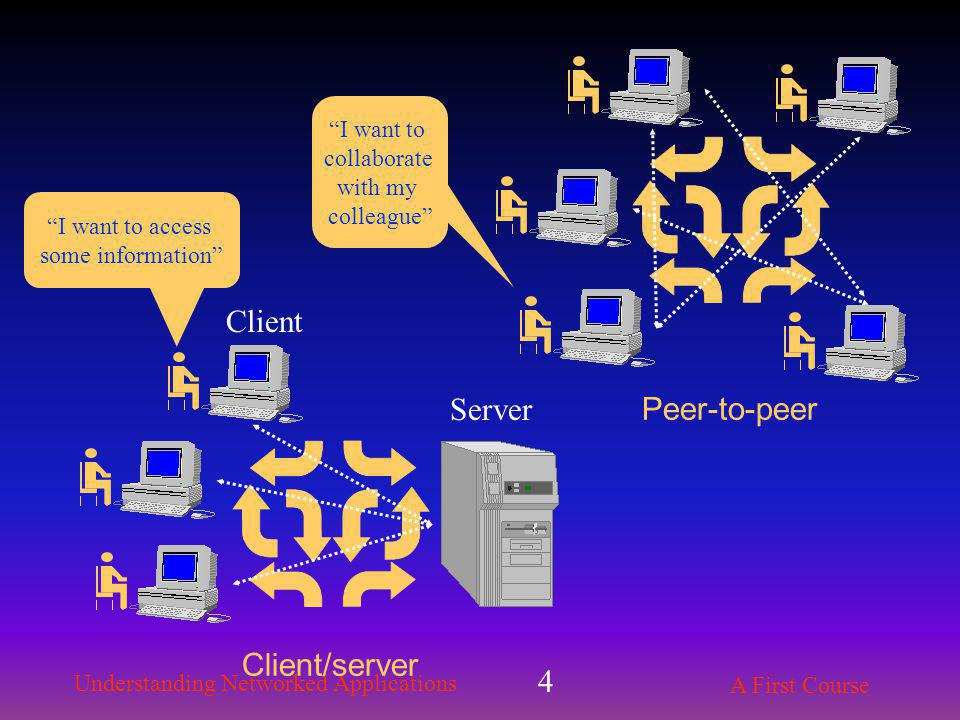 Understanding Networked Applications A First Course 4 Client/server Peer-to-peer Server I want to access some information I want to collaborate with my colleague Client