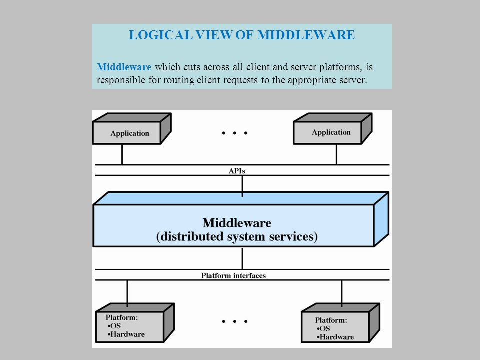 LOGICAL VIEW OF MIDDLEWARE Middleware which cuts across all client and server platforms, is responsible for routing client requests to the appropriate