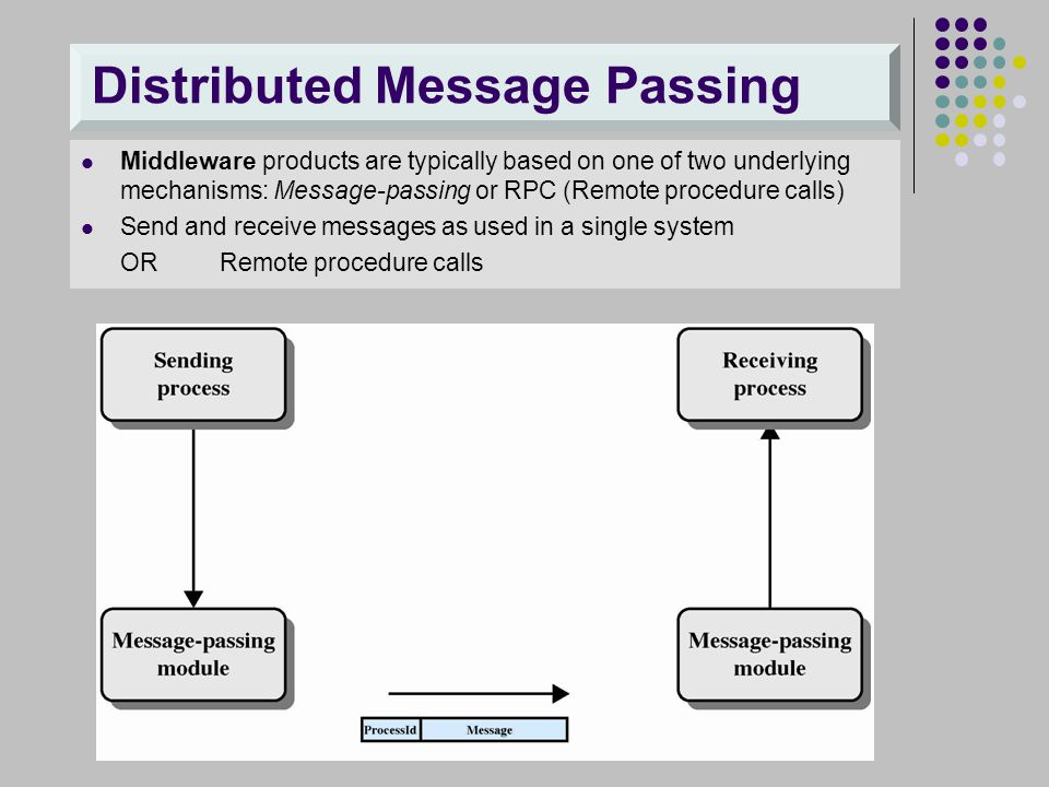Distributed Message Passing Middleware products are typically based on one of two underlying mechanisms: Message-passing or RPC (Remote procedure call