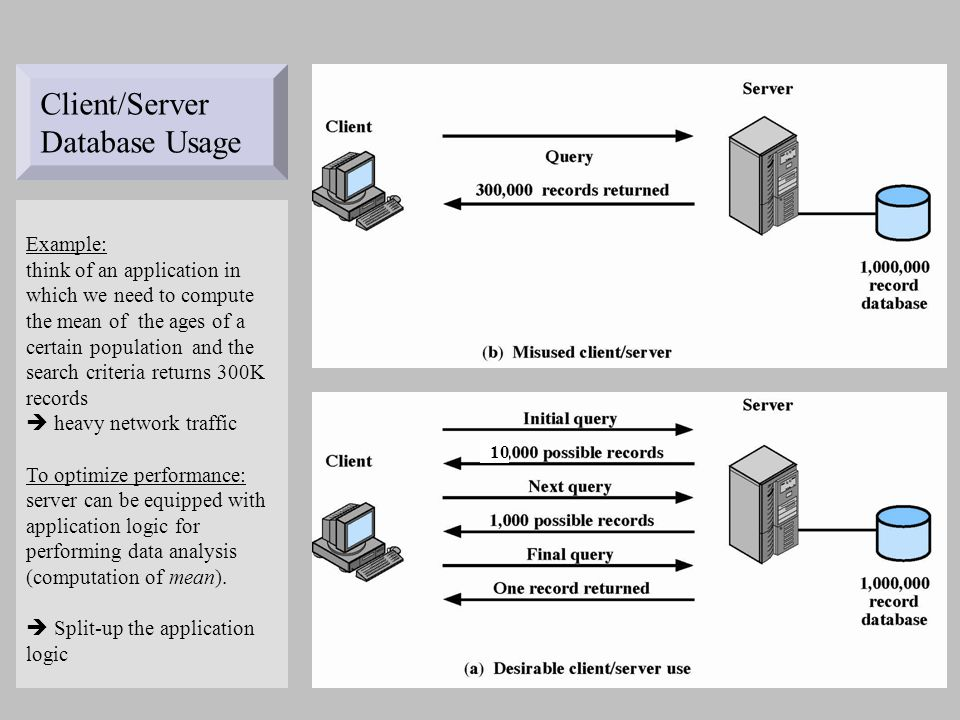 Client/Server Database Usage Example: think of an application in which we need to compute the mean of the ages of a certain population and the search