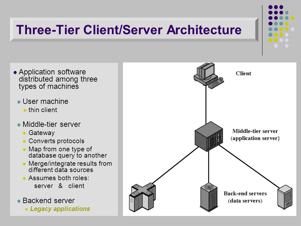 Three-Tier Client/Server Architecture Application software distributed among three types of machines User machine thin client Middle-tier server Gatew