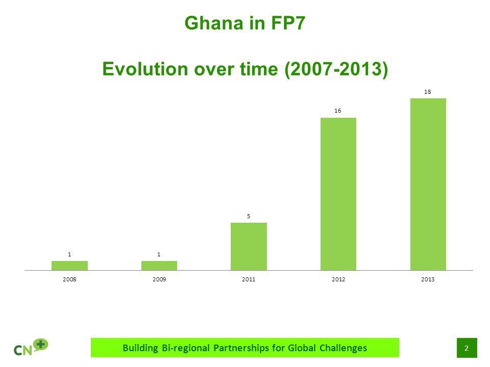 2 Ghana in FP7 Evolution over time (2007-2013) Building Bi-regional Partnerships for Global Challenges