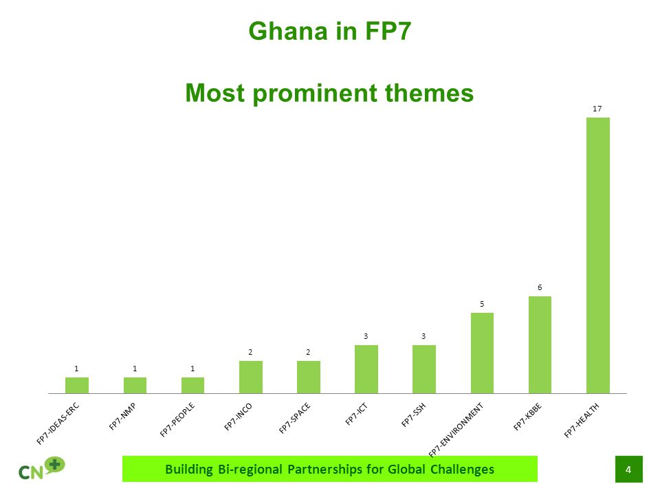 4 Ghana in FP7 Most prominent themes Building Bi-regional Partnerships for Global Challenges