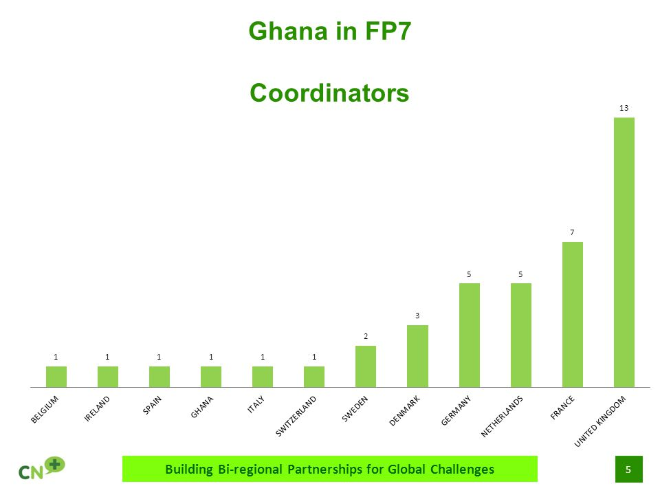 5 Ghana in FP7 Coordinators Building Bi-regional Partnerships for Global Challenges