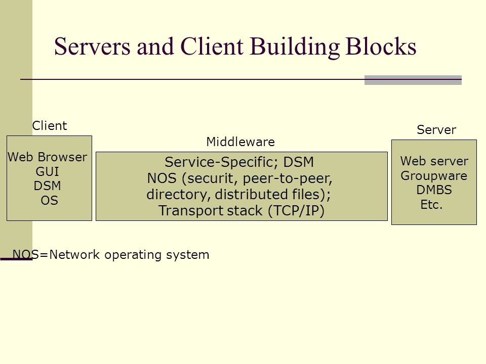 Servers and Client Building Blocks Web Browser GUI DSM OS Service-Specific; DSM NOS (securit, peer-to-peer, directory, distributed files); Transport stack (TCP/IP) Web server Groupware DMBS Etc.