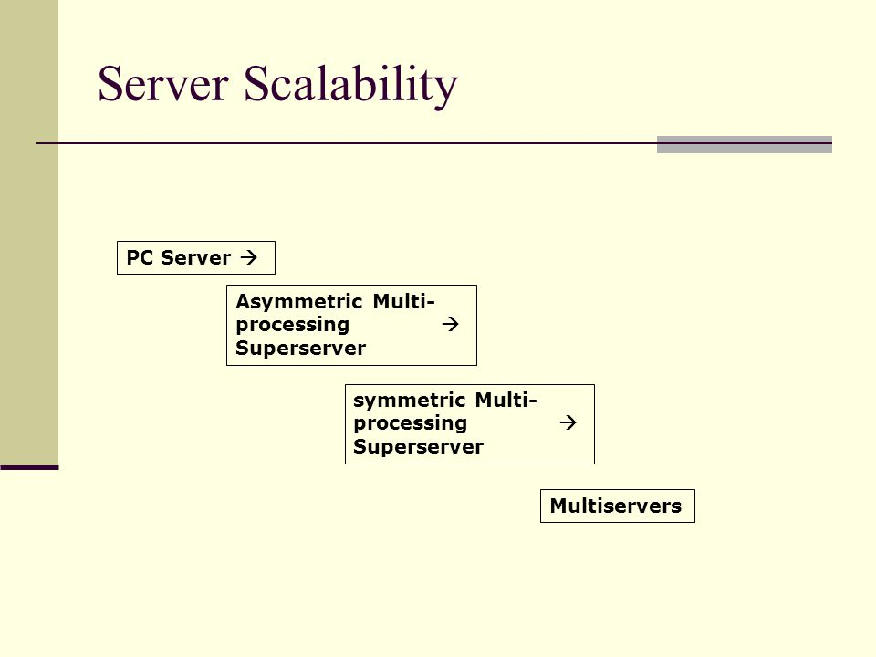Server Scalability PC Server  Asymmetric Multi- processing  Superserver symmetric Multi- processing  Superserver Multiservers
