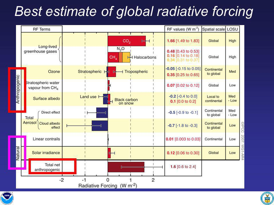 Best estimate of global radiative forcing