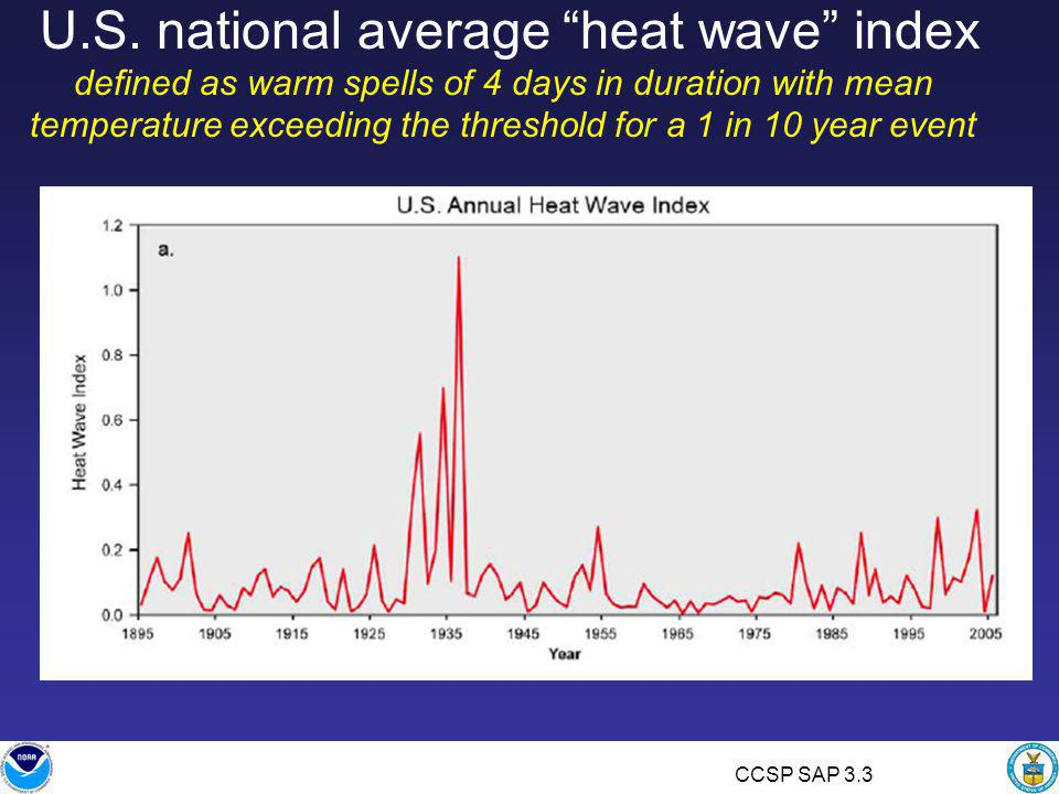 """U.S. national average """"heat wave"""" index defined as warm spells of 4 days in duration with mean temperature exceeding the threshold for a 1 in 10 year"""