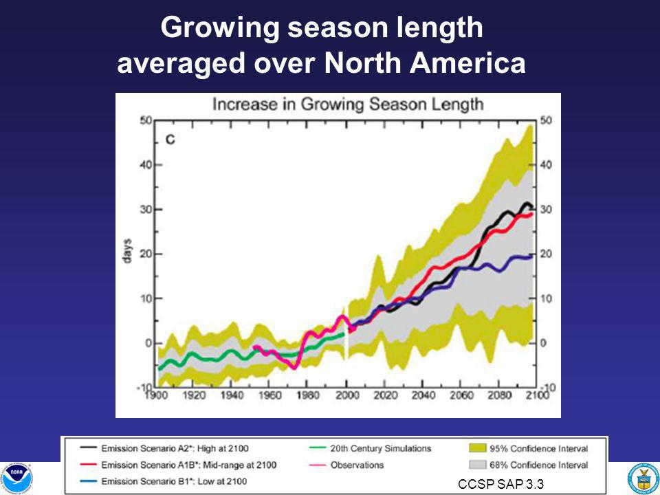 Growing season length averaged over North America CCSP SAP 3.3