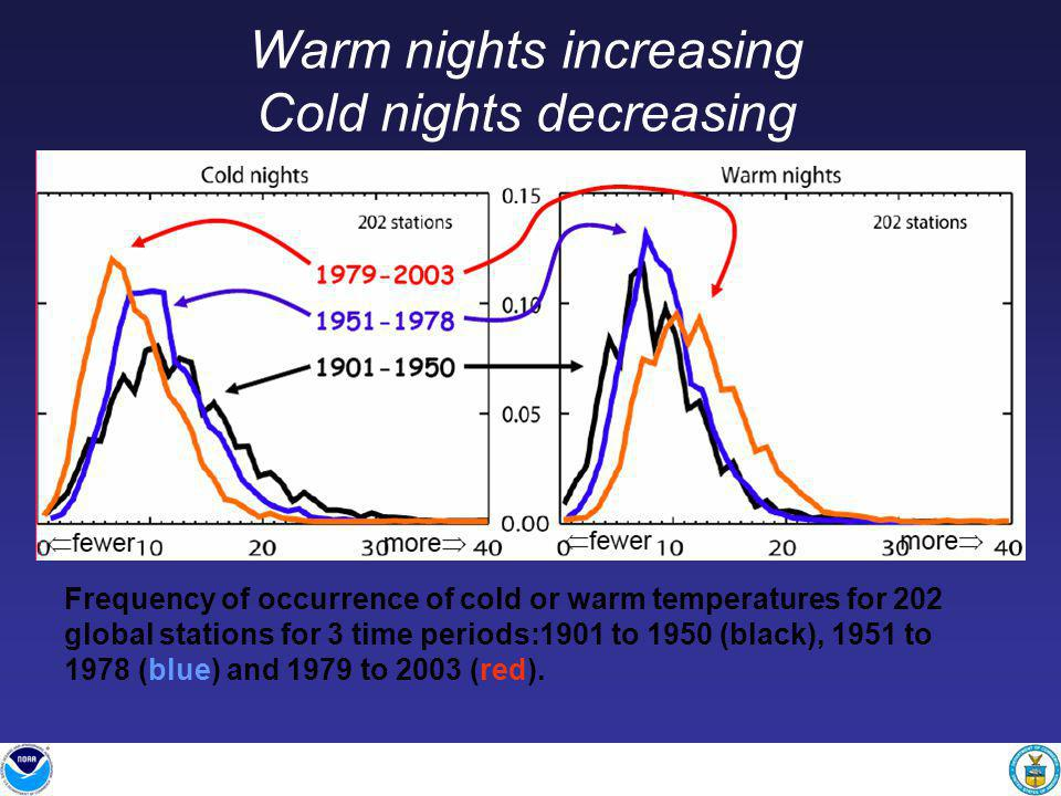 Warm nights increasing Cold nights decreasing Frequency of occurrence of cold or warm temperatures for 202 global stations for 3 time periods:1901 to 1950 (black), 1951 to 1978 (blue) and 1979 to 2003 (red).