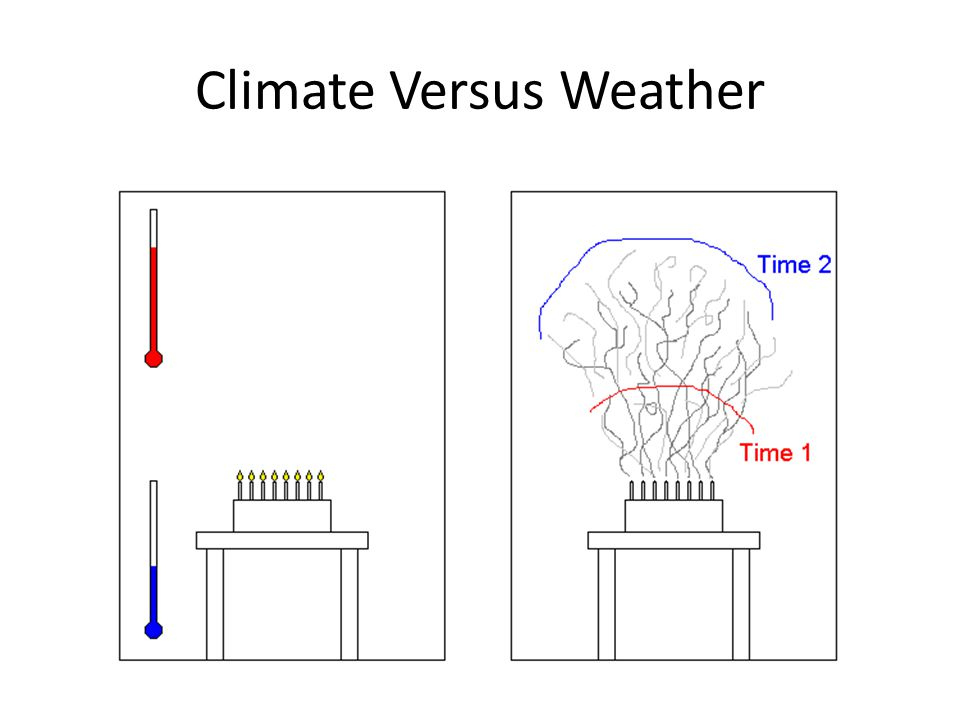 Climate is what you expect and weather is what you get