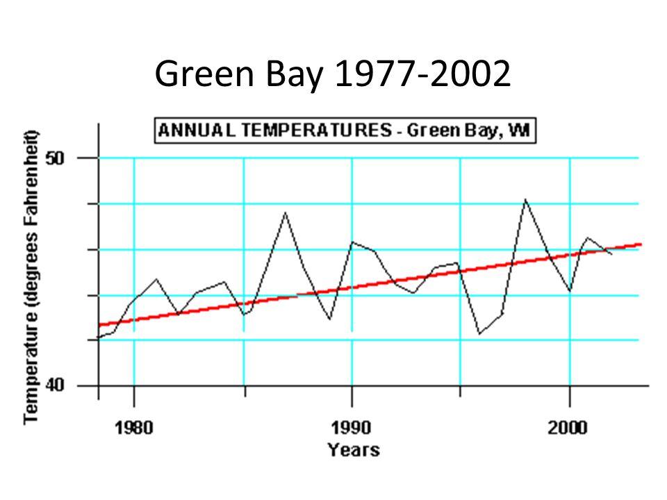 Green Bay 1977-2002