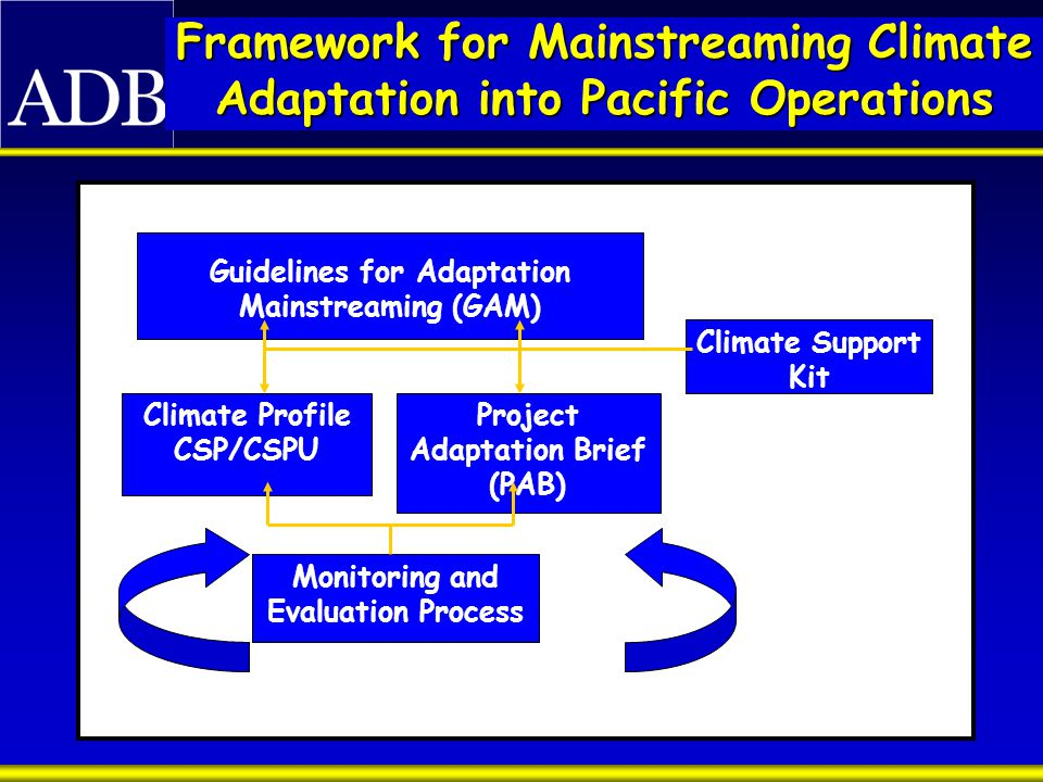 Framework for Mainstreaming Climate Adaptation into Pacific Operations Guidelines for Adaptation Mainstreaming (GAM) Climate Profile CSP/CSPU Project Adaptation Brief (PAB) Climate Support Kit Monitoring and Evaluation Process