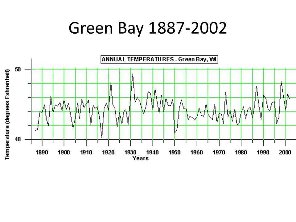 Green Bay 1887-2002