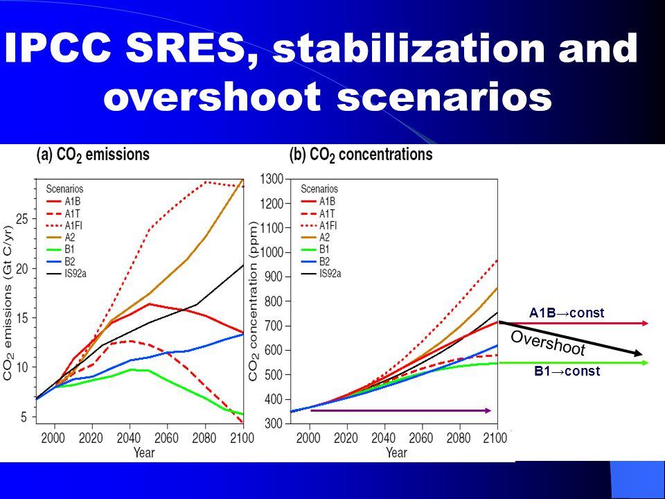 IPCC SRES, stabilization and overshoot scenarios A1B→const B1→const Overshoot