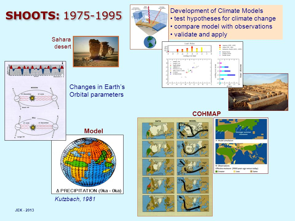 Development of Climate Models test hypotheses for climate change compare model with observations validate and apply SHOOTS: 1975-1995 COHMAP JEK - 201
