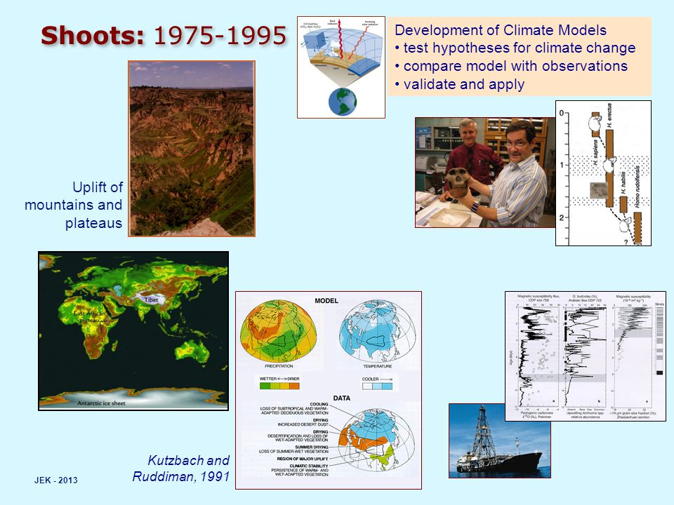 Shoots: 1975-1995 JEK - 2013 Uplift of mountains and plateaus Development of Climate Models test hypotheses for climate change compare model with obse