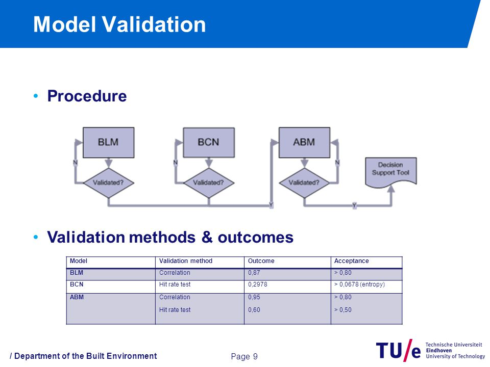 Model Validation / Department of the Built Environment Page 9 Procedure Validation methods & outcomes ModelValidation methodOutcomeAcceptance BLMCorrelation0,87> 0,80 BCNHit rate test0,2978> 0,0678 (entropy) ABMCorrelation Hit rate test 0,95 0,60 > 0,80 > 0,50