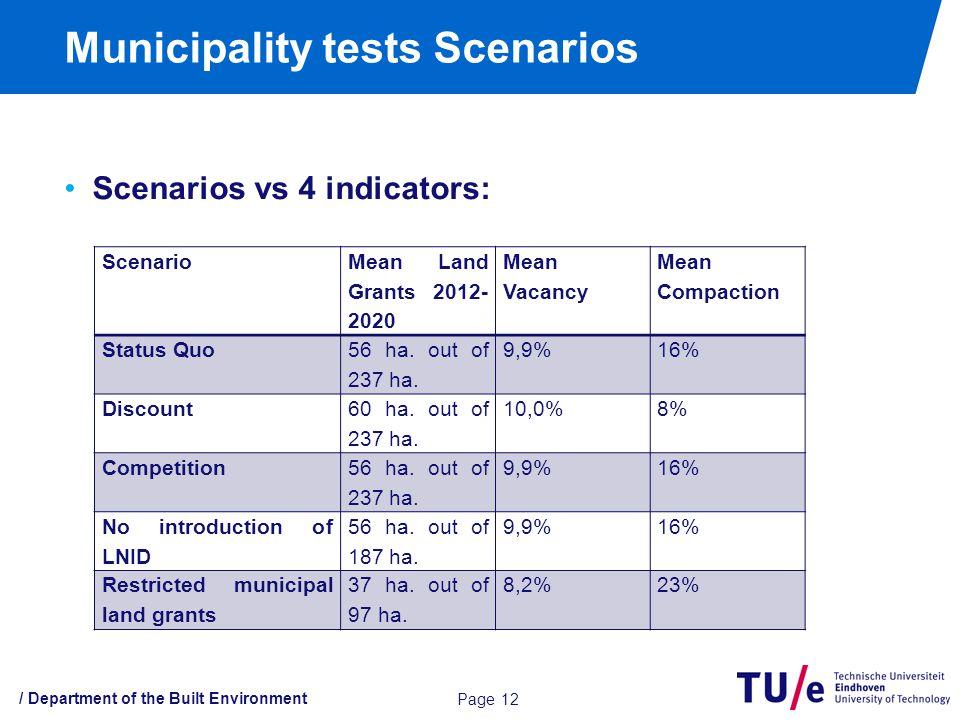 Scenarios vs 4 indicators: Municipality tests Scenarios / Department of the Built Environment Page 12 Scenario Mean Land Grants 2012- 2020 Mean Vacancy Mean Compaction Status Quo 56 ha.