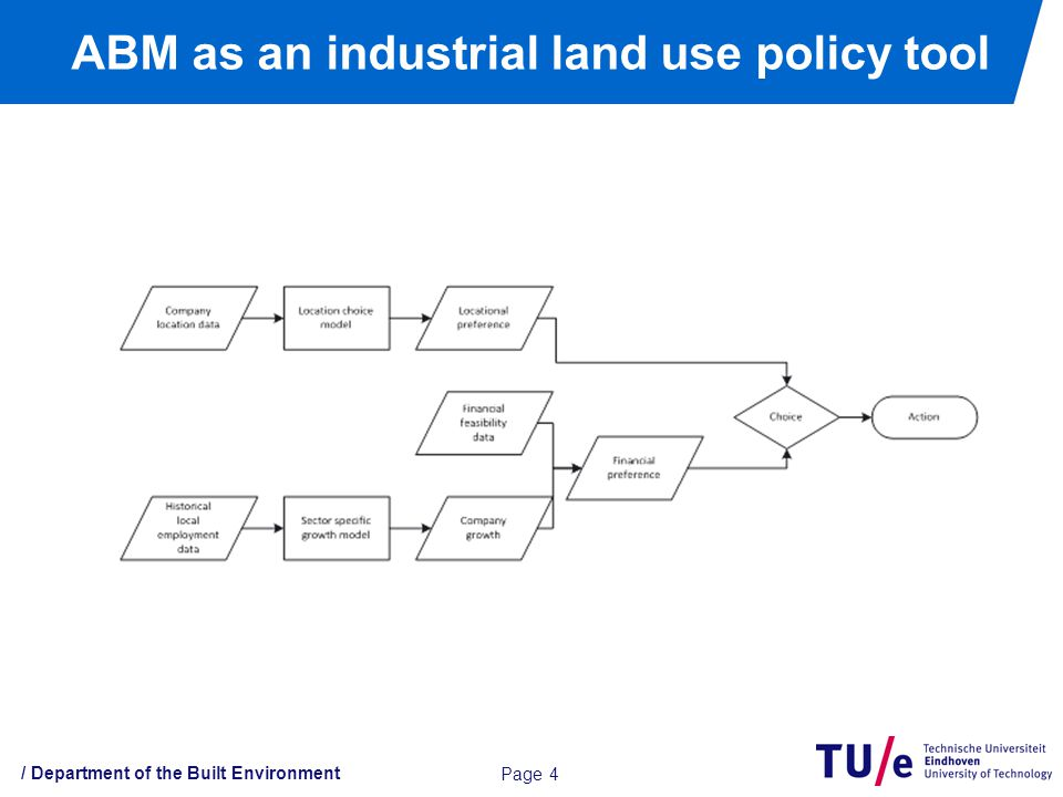 / Department of the Built Environment ABM as an industrial land use policy tool Page 4