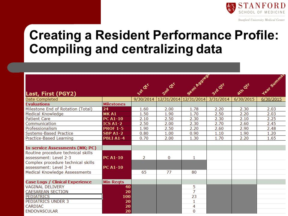 Department of Graduate Medical Education (GME) Creating a Resident Performance Profile: Compiling and centralizing data