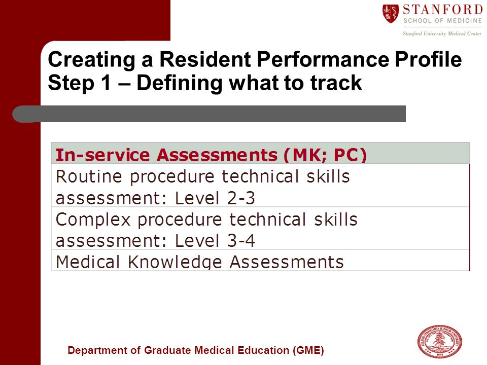 Department of Graduate Medical Education (GME) Creating a Resident Performance Profile Step 1 – Defining what to track