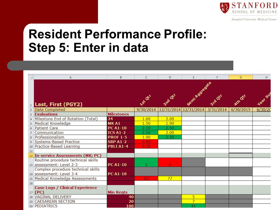 Department of Graduate Medical Education (GME) Resident Performance Profile: Step 5: Enter in data