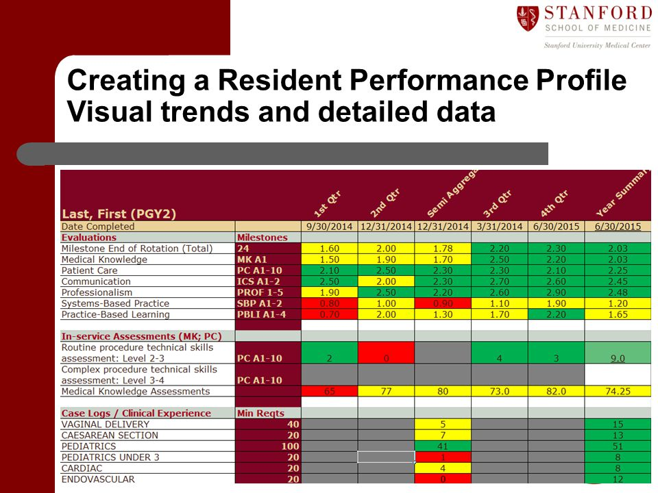Department of Graduate Medical Education (GME) Creating a Resident Performance Profile Visual trends and detailed data