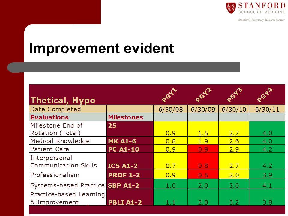 Department of Graduate Medical Education (GME) Improvement evident