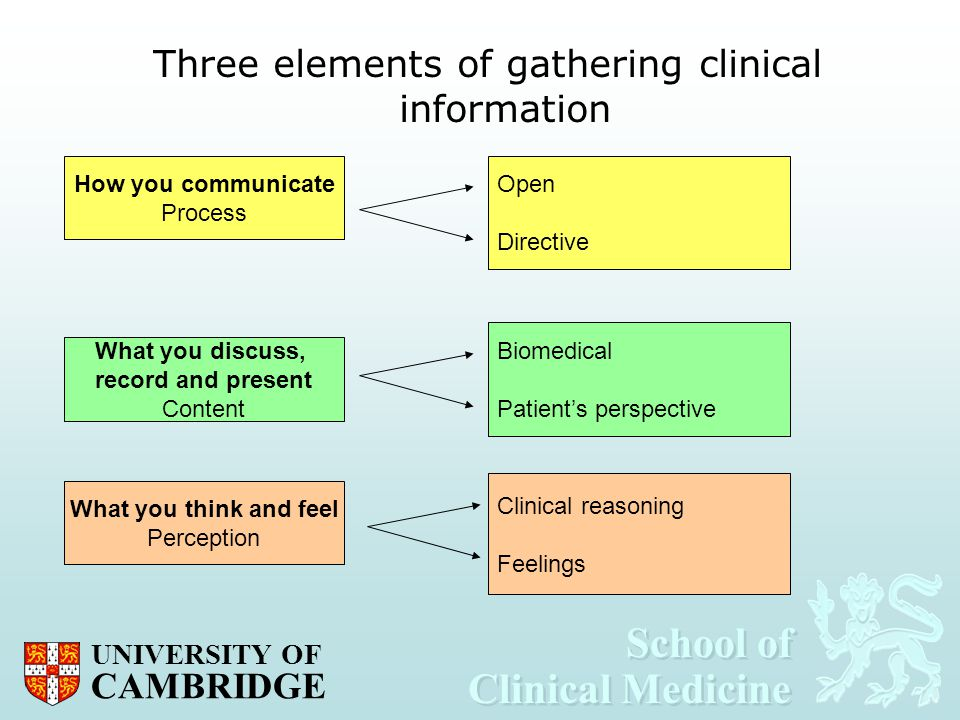 School of Clinical Medicine School of Clinical Medicine UNIVERSITY OF CAMBRIDGE Three elements of gathering clinical information What you think and fe