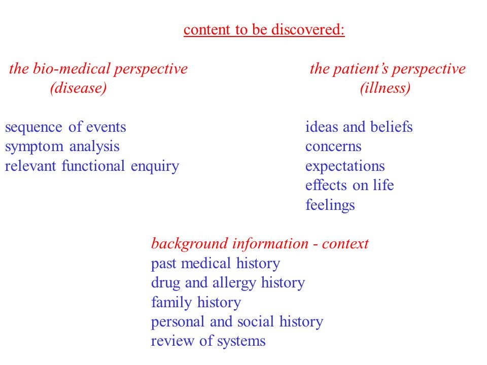content to be discovered: the bio-medical perspective the patient's perspective (disease) (illness) sequence of events ideas and beliefs symptom analy